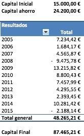 resultados con ahorro 200
