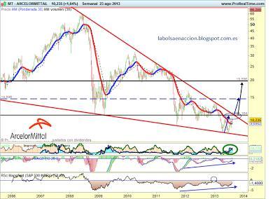 Arcelormittal 2013 analisis tencico
