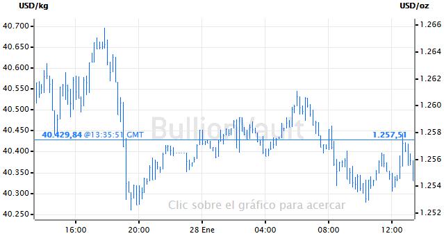 precio spot del oro hoy