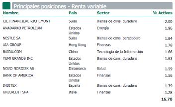 Carmingac patromoine posiciones renta variable