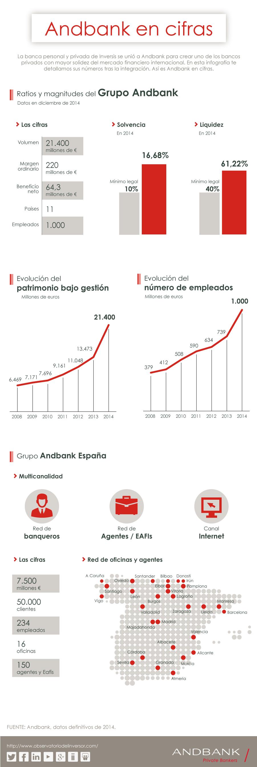 Andbank cifras definitivas 2014