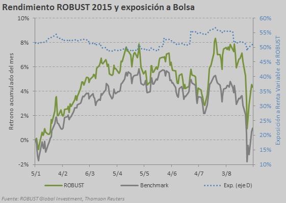 robust 2015 agosto
