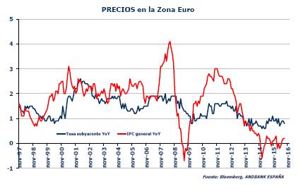 Andbank gráfico precios Eurozona