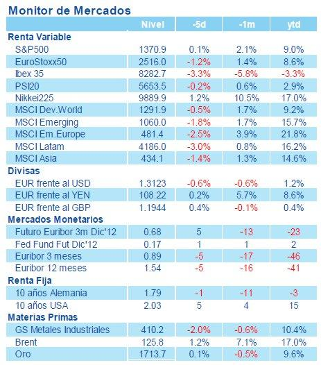 Nota semanal estrategia global bbva asset management