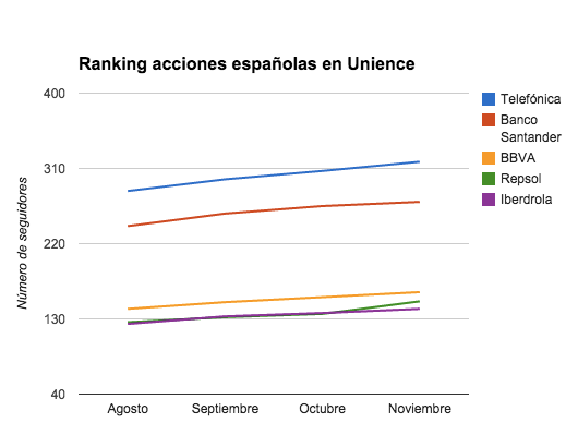 Ranking acciones
