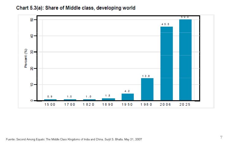 Clase media mundial