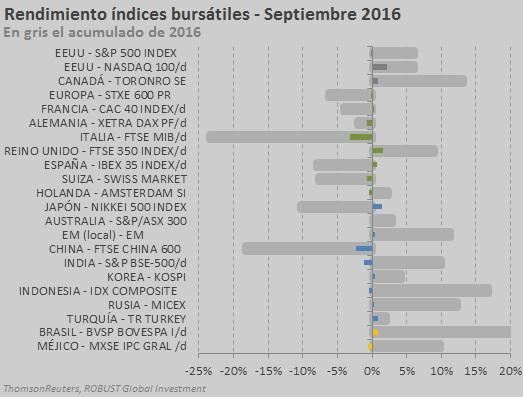 index-sep