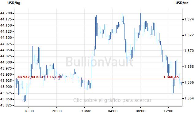 Precio del oro hoy