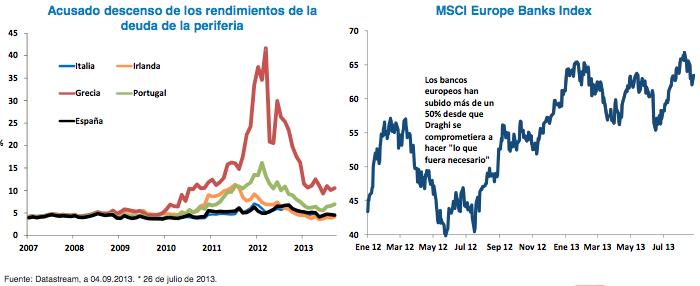Descenso de los rendimientos deuda