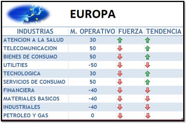 fortaleza de industrias europa