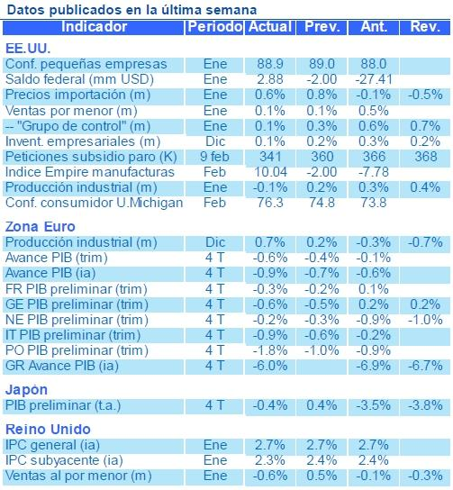Nota semanal Estrategia Global BBVA Asset Management, 18 de febrero de 2013