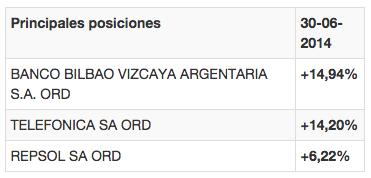 Posiciones FonCaixa Bolsa Gestión España