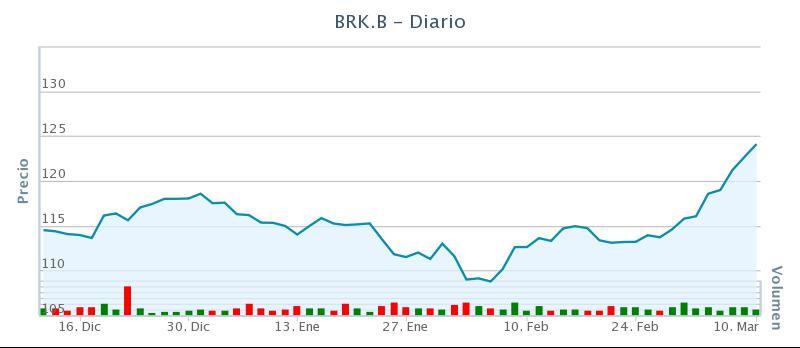 Acciones Berkshire Hathaway