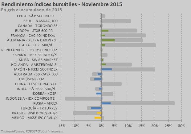 índices nov 2015
