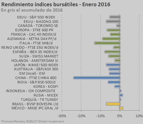 índices enero 2016