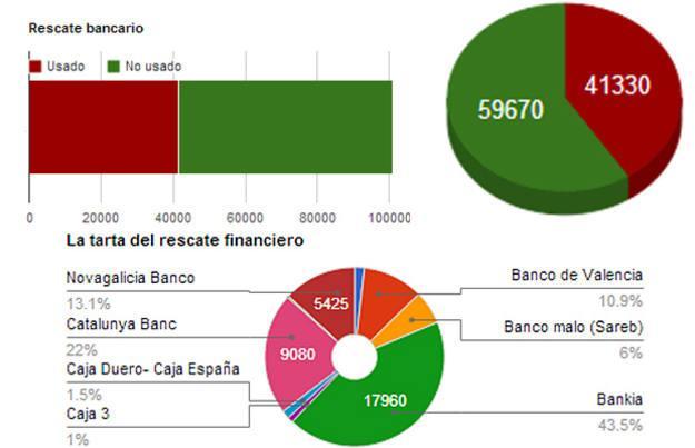 Reparto y uso del rescate bancario europeo por entidades