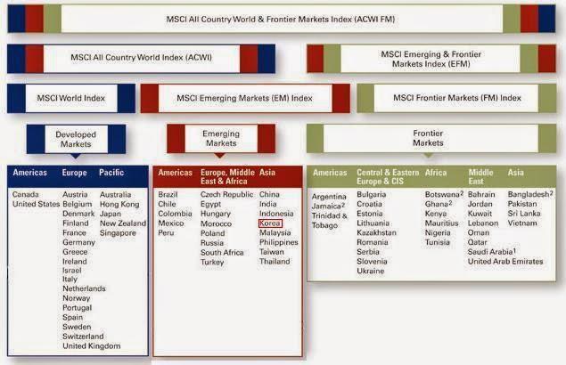 Indices msci bolsas mundiales