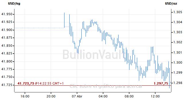 Precio del oro al contado hoy
