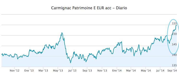 Carmignac Patrimoine E