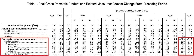 El desplome de la inversión privada en los dos últimos trimestres es bestial