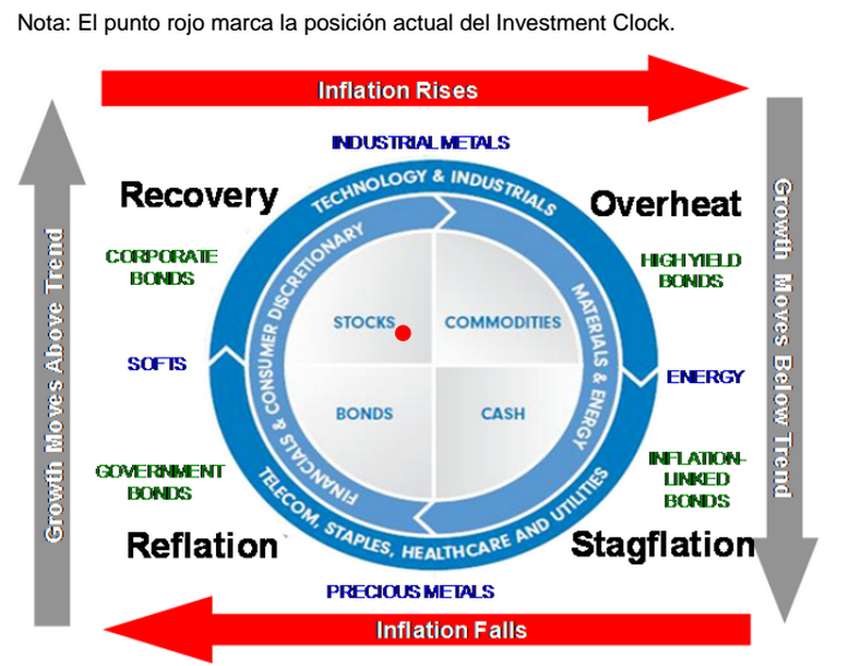 Reloj de la inversión