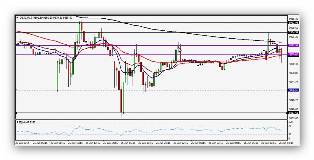 CompartirTrading Post Day Trading 2014-06-30 DAX 15 minutos