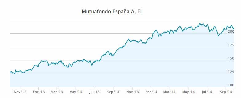 Rentabilidad diaria Mutuafondo España, FI