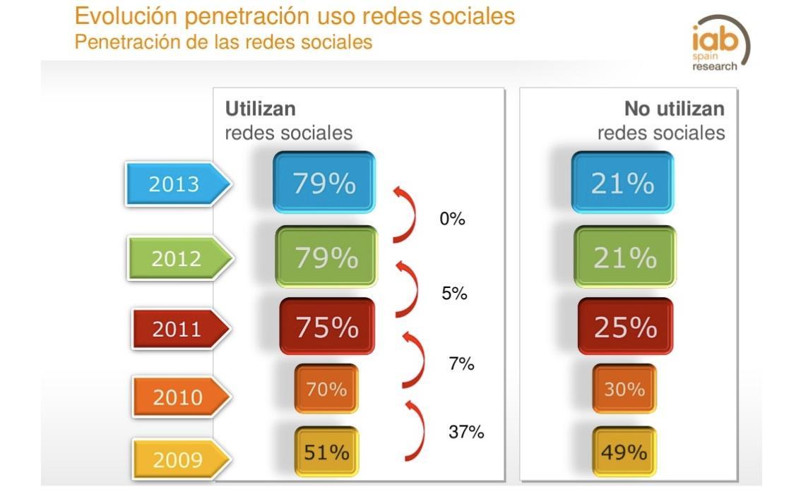 Evolución-uso-redes-sociales