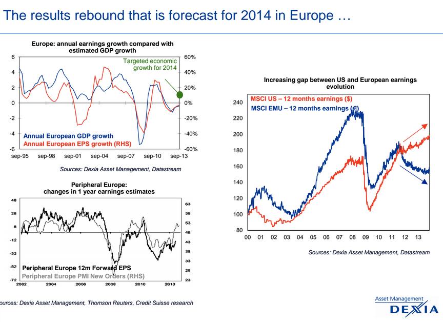 Invertir Europa 2014