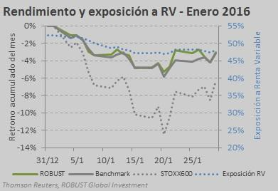 ROBUST VS BENCHMARK IY STOXX ENERO 2016