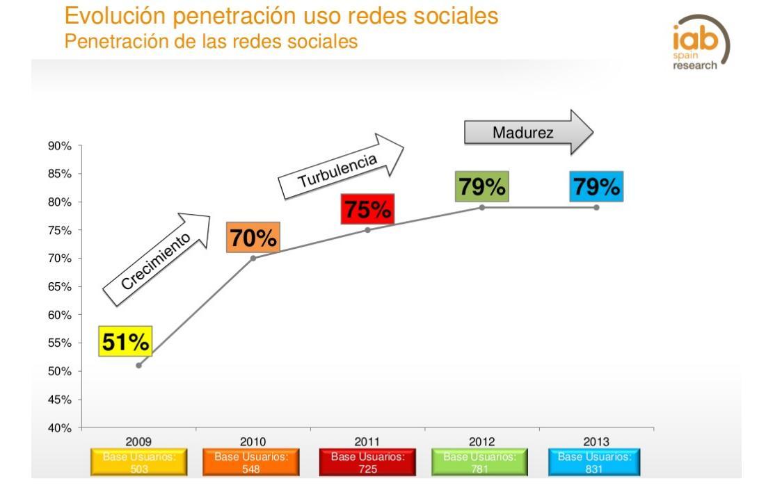 Evolución-uso-redes-sociales-grafico