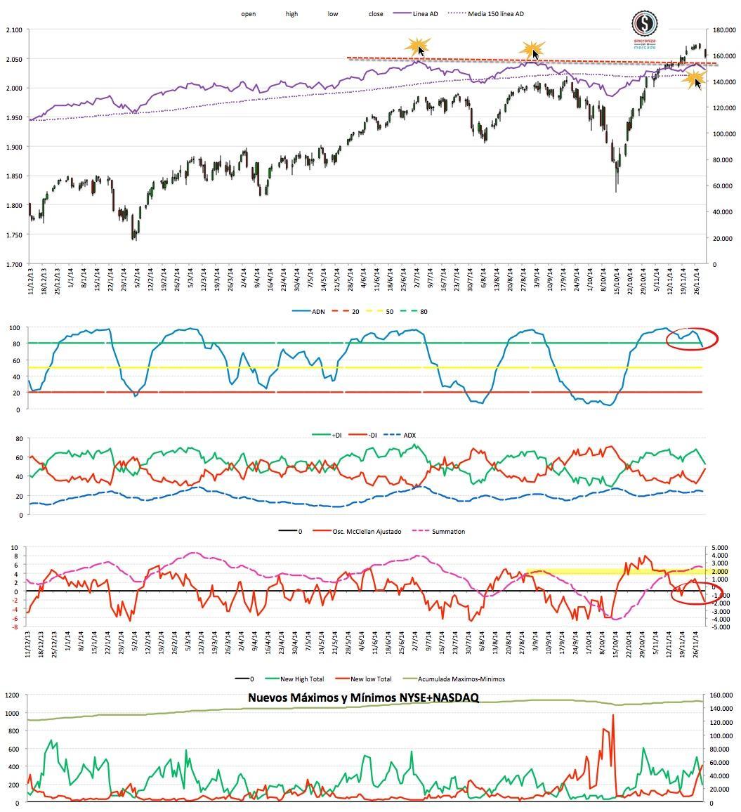 2014-12-02_22-48-30 market timing eeuu
