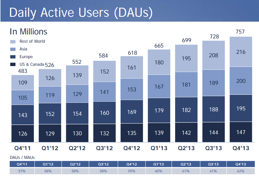 usuarios activos facebook