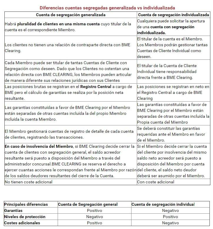 Comparativa Cuenta Omnibus con cuenta nominativa