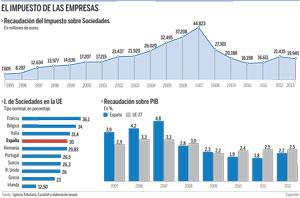 Reforma Fiscal 2014 Cristobal Montoro