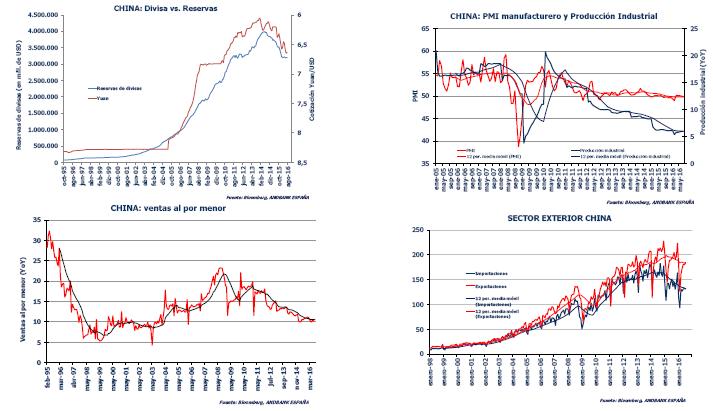 Andbank datos China