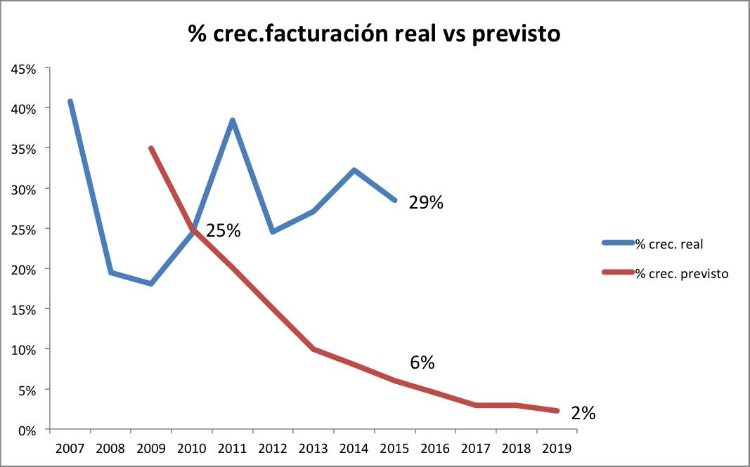 Gráfico facturación vs previsto