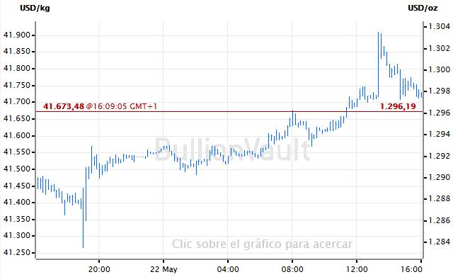 Grafica del precio del oro