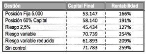 capital final sistemas