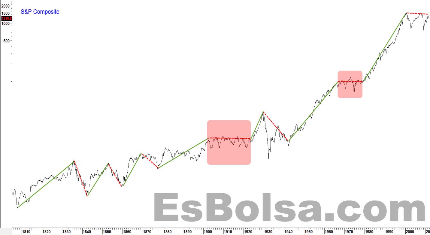 Evolución del SP desde 1810 vivir de las inversiones