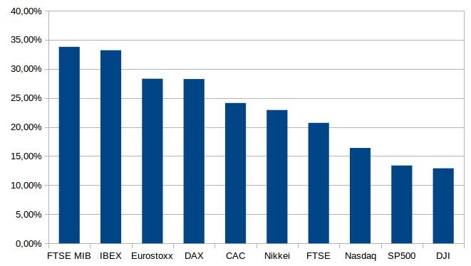 Porcentajes de caídas de diferentes índices desde sus máximos de 2015