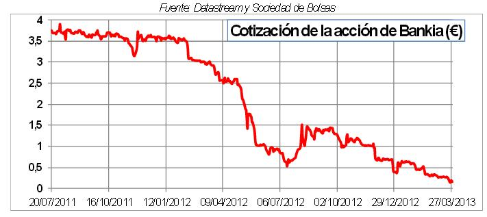 Bankia, historia de una estafa