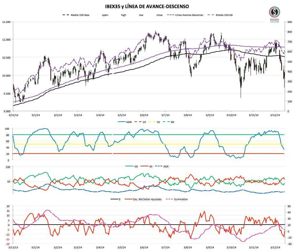 2014-12-16 Market Timing del ibex