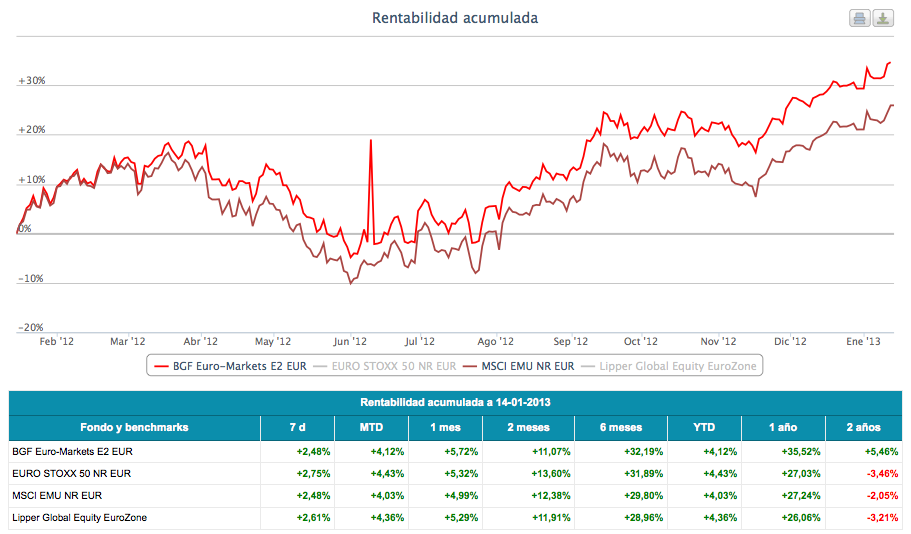 BGP Euro Markets fund
