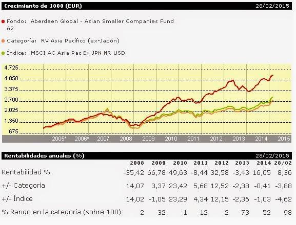 Rentabilidad Aberdeen Asia SC