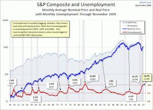 plusunemployment-SP-Composite-since-1948-large