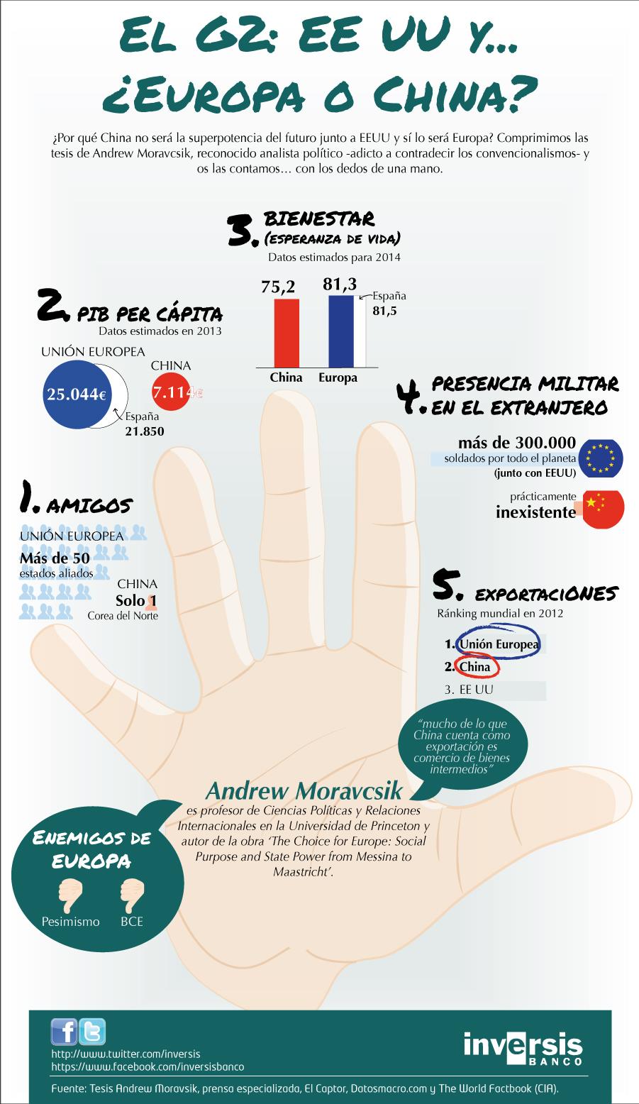 Infografía China no será la superpotencia, pero Europa si