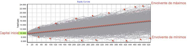 curvas de capital montecarlo europa 2004 a 2015
