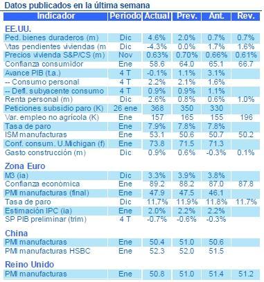 Nota semanal Estrategia Global BBVA Asset Management, 4 de febrero de 2013