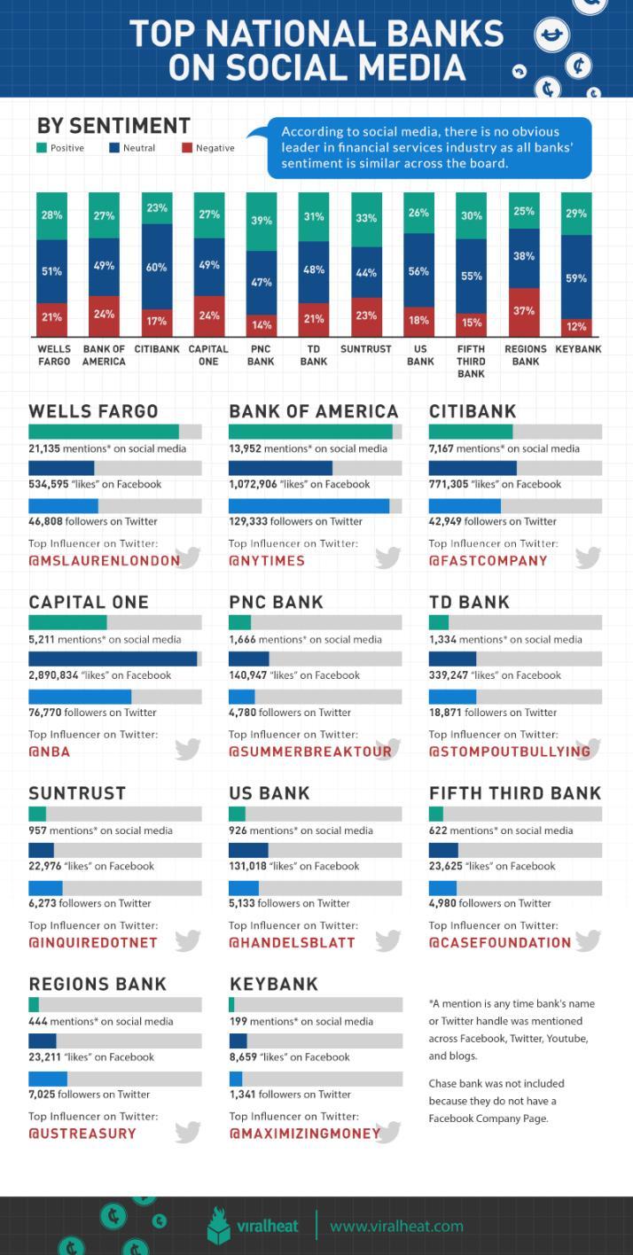 infografia bancos USA redes sociales